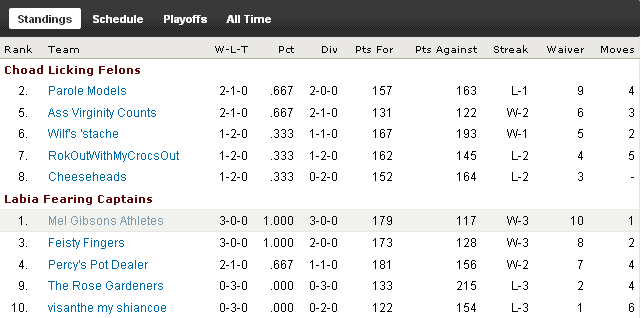 http://purplejesus.files.wordpress.com/2010/09/pjdwk3standings.png