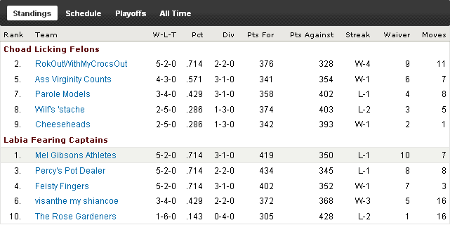 http://purplejesus.files.wordpress.com/2010/10/pjdfantasywk7standings.png
