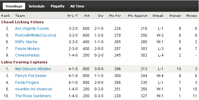 http://purplejesus.files.wordpress.com/2010/10/pjdleaguewk4standings.png