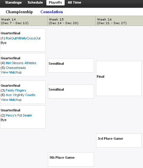 http://purplejesus.files.wordpress.com/2010/12/pjdplayoffbracketwk14.png