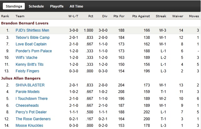 http://purplejesus.files.wordpress.com/2011/09/pjd-league-fantasy-wk3-standings.jpg