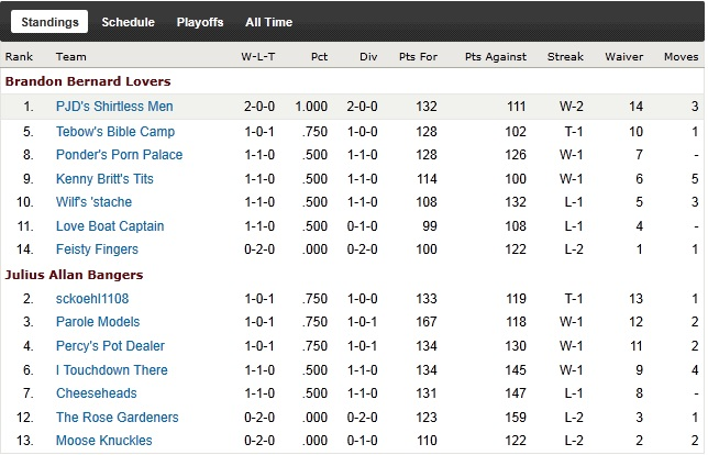 http://purplejesus.files.wordpress.com/2011/09/pjd-league-wk2-2011-standings.jpg