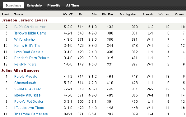 http://purplejesus.files.wordpress.com/2011/10/pjd-fantasy-league-week-7-standings.png?w=600