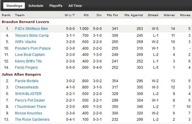 http://purplejesus.files.wordpress.com/2011/10/pjd-fantasy-league-week6-overall.jpg?w=630