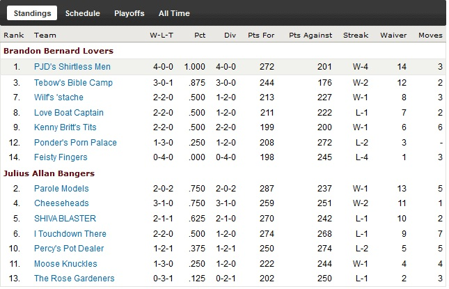 http://purplejesus.files.wordpress.com/2011/10/pjd-fantasy-league-wk4-standings.jpg