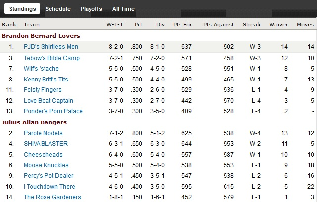 http://purplejesus.files.wordpress.com/2011/11/pjd-fantasy-2011-week11-standings.jpg
