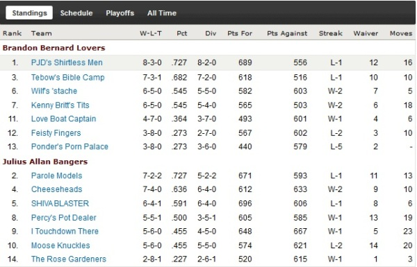 http://purplejesus.files.wordpress.com/2011/11/pjd-fantasy-2011-wk11-standings2.jpg?w=600