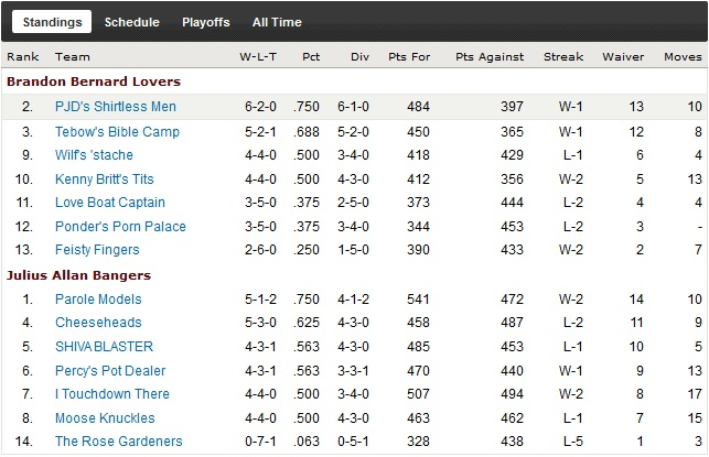 http://purplejesus.files.wordpress.com/2011/11/pjd-fantasy-league-week-8-standings.jpg