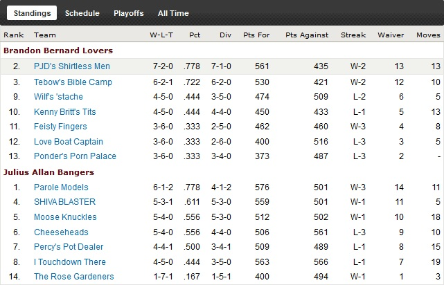 http://purplejesus.files.wordpress.com/2011/11/pjd-fantasy-league-wk9-standings.jpg