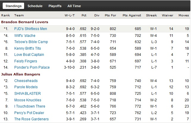 http://purplejesus.files.wordpress.com/2011/12/pjd-fantasy-wk12-2011-standings.jpg