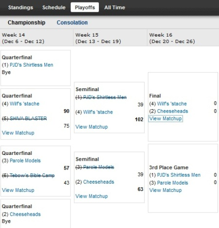 http://purplejesus.files.wordpress.com/2011/12/pjd-fantasy2011-champweek-playoffbracket.jpg?w=450