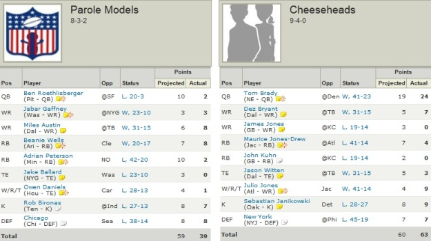http://purplejesus.files.wordpress.com/2011/12/pjd-fantasy2011-champweek-results002.jpg?w=625